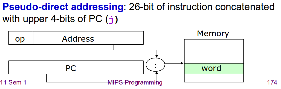 i format instruction mips