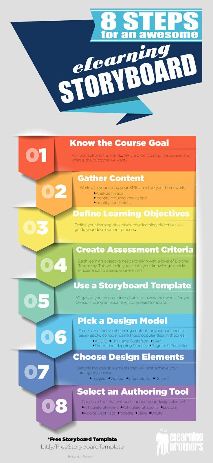 online instructional designer job description