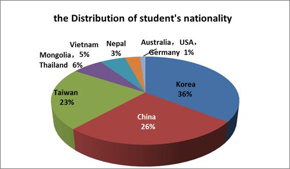 vietnam university language of instruction