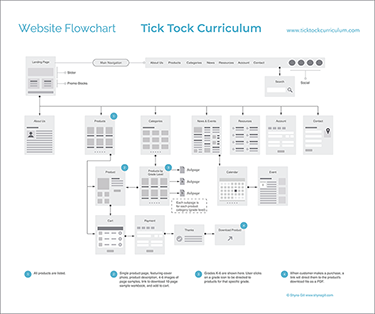 instructional designer vs curriculum developer