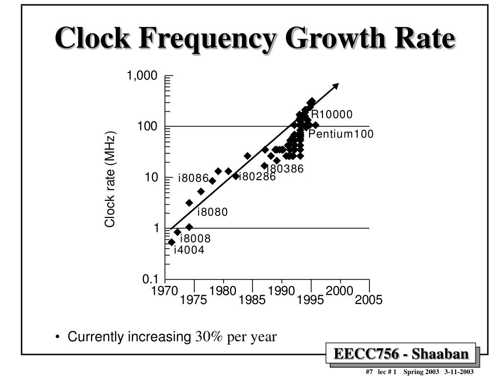instruction frequency and cpi