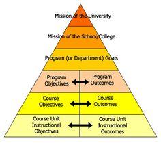 career goals for instructional designers