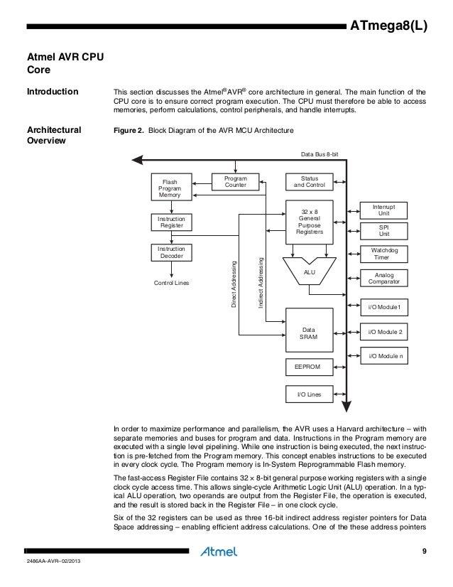 atmel avr instruction set architecture