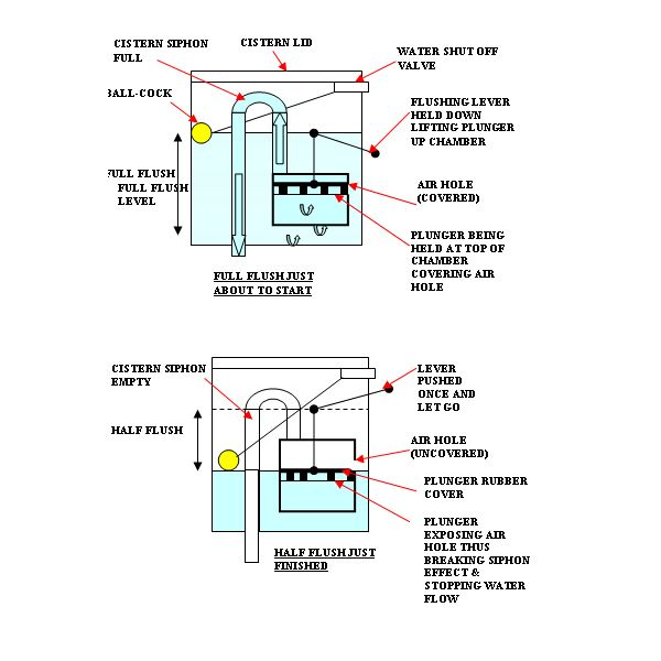 cistern water system instruction