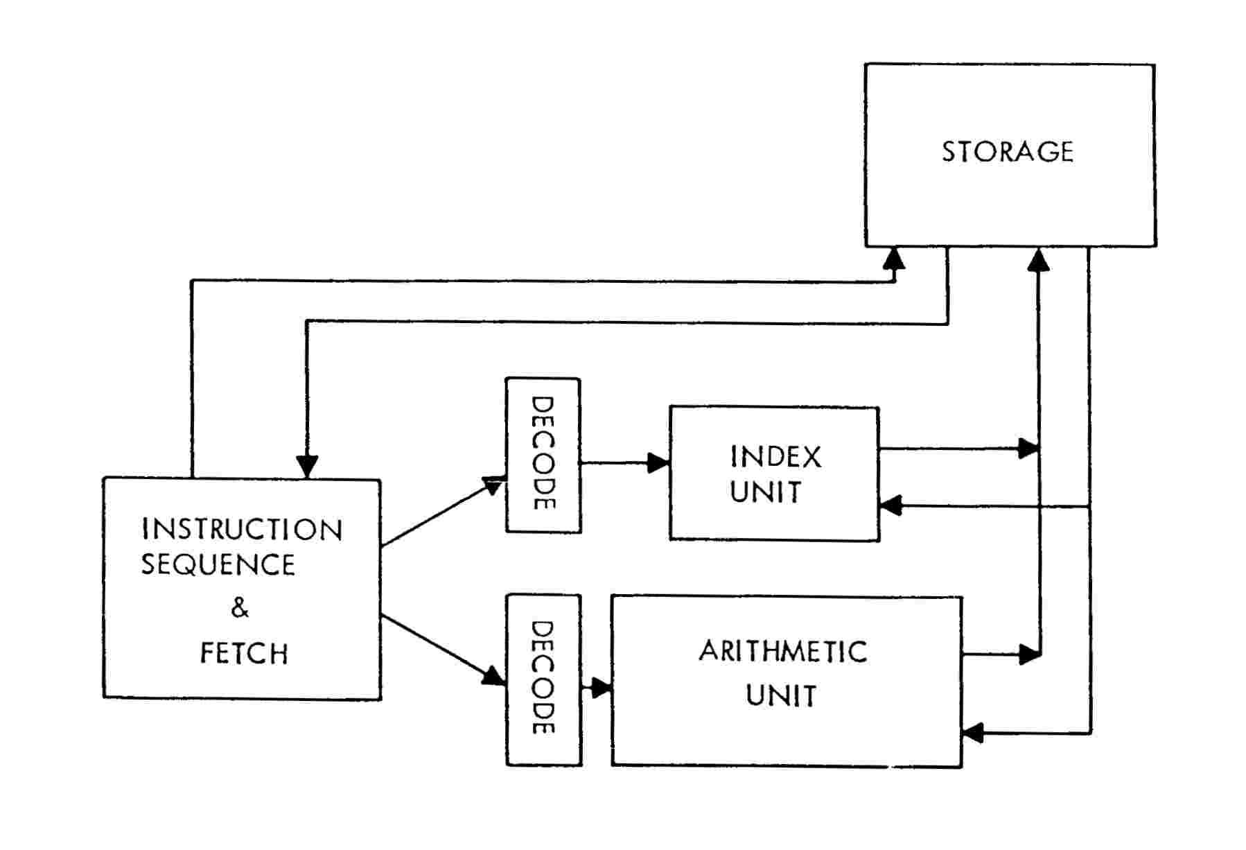 instruction codes in computer organization
