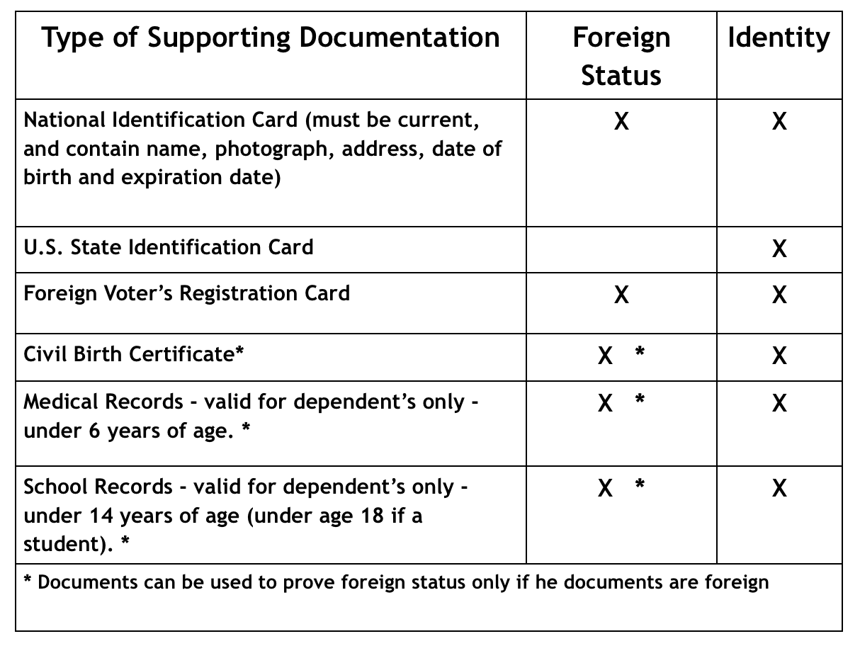 itin application form w7 instructions