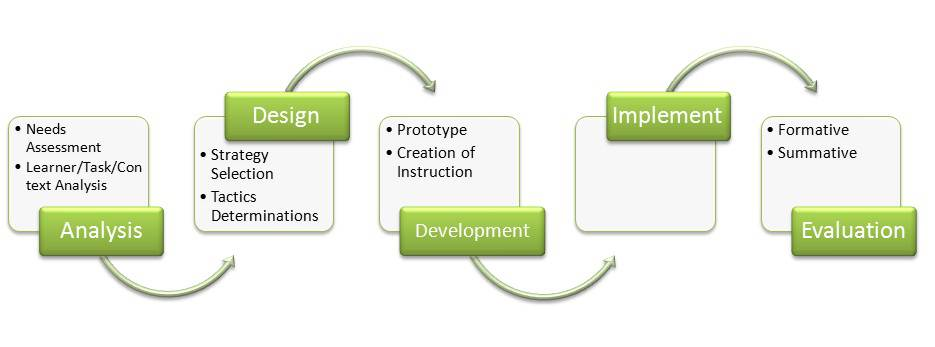 what is instructional design gustafson branch